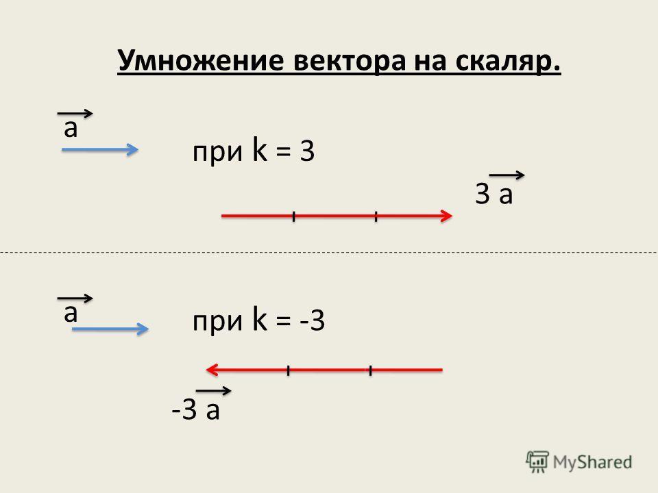 Умножение вектора на скаляр. а а 3 а -3 а при k = 3 при k = -3