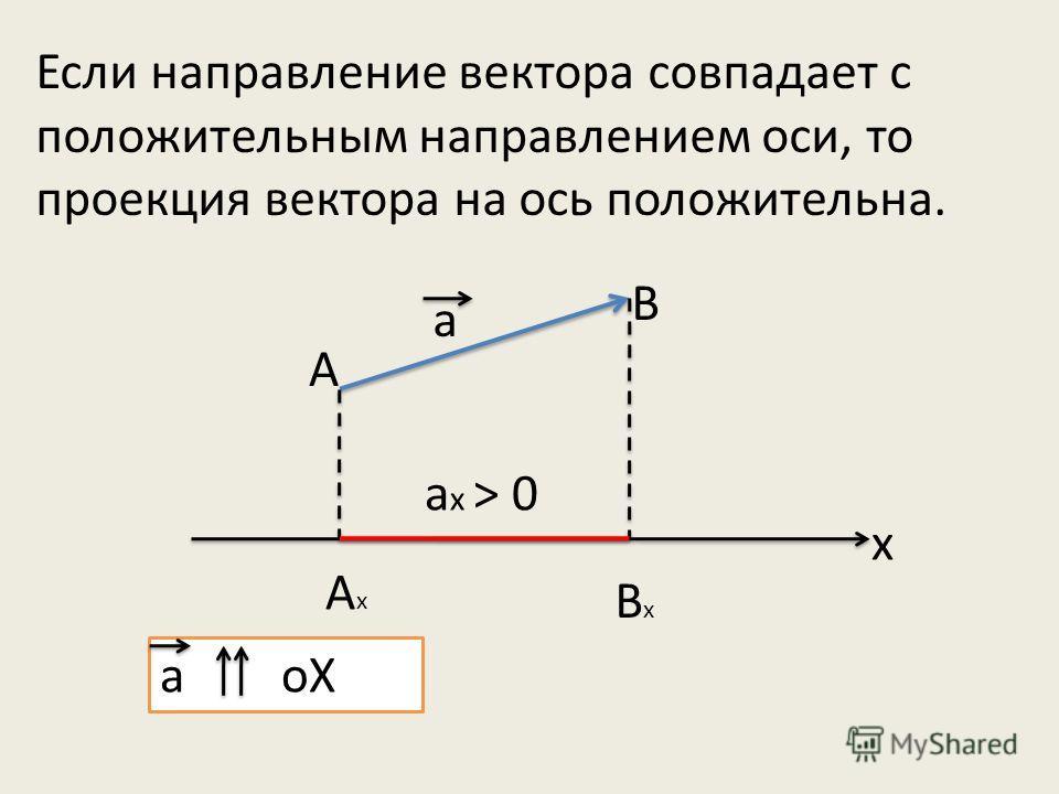 Если направление вектора совпадает с положительным направлением оси, то проекция вектора на ось положительна. А а B AxAx BxBx а х > 0 х а оХ