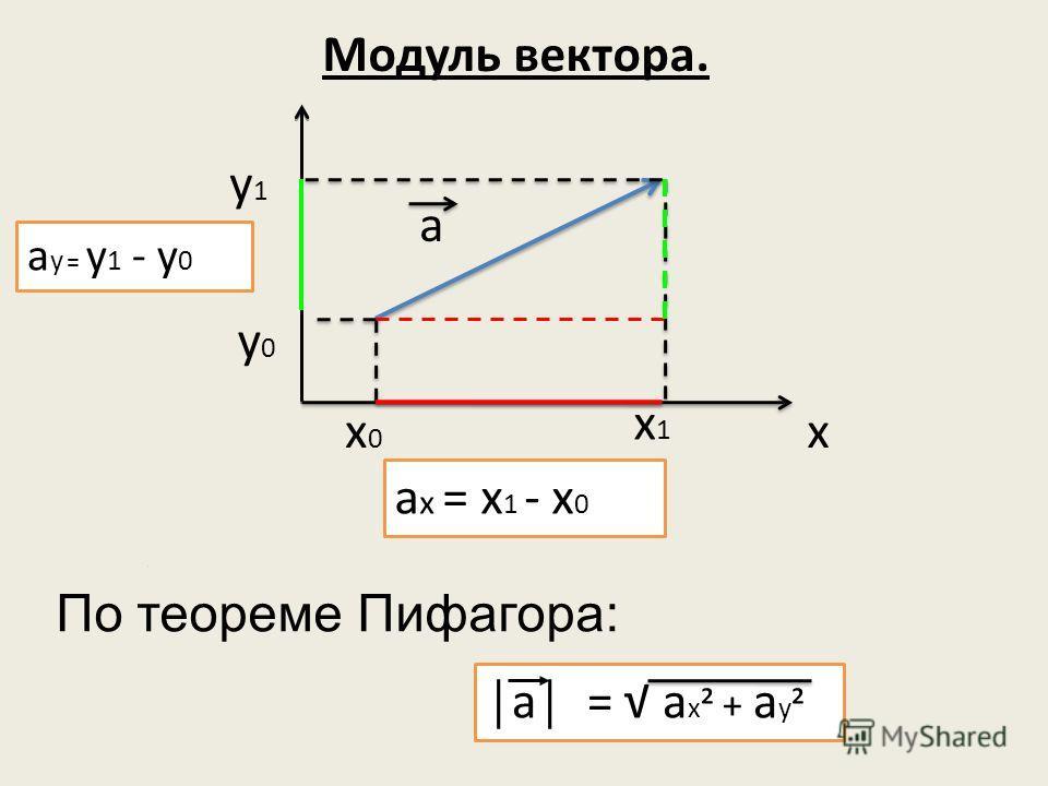 Модуль вектора. а х0х0 х1х1 а х = х 1 - х 0 х a y = y 1 - y 0 y1y1 y0y0 a = a x ² + a y ² По теореме Пифагора: