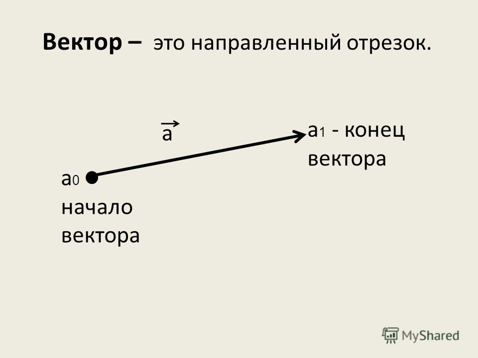 Вектор – это направленный отрезок. а а 0 - начало вектора а 1 - конец вектора