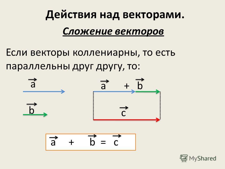 Действия над векторами. Сложение векторов Если векторы коллениарны, то есть параллельны друг другу, то: а b a + b c a + b = c