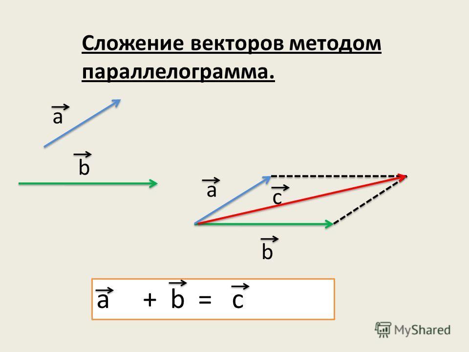 Сложение векторов методом параллелограмма. a b a b c a + b = c