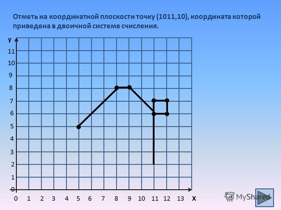 Отметь на координатной плоскости точку (1011,10), координата которой приведена в двоичной системе счисления.