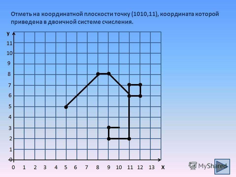 Отметь на координатной плоскости точку (1010,11), координата которой приведена в двоичной системе счисления.