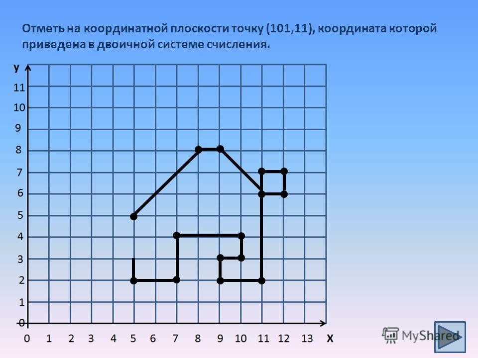Отметь на координатной плоскости точку (101,11), координата которой приведена в двоичной системе счисления.