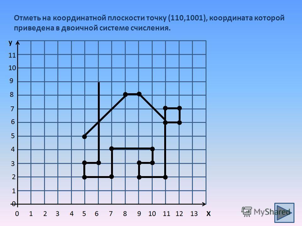 Отметь на координатной плоскости точку (110,1001), координата которой приведена в двоичной системе счисления.