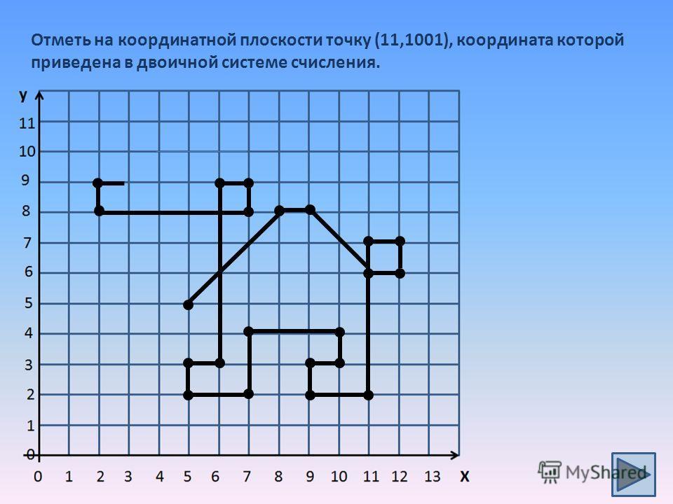 Отметь на координатной плоскости точку (11,1001), координата которой приведена в двоичной системе счисления.