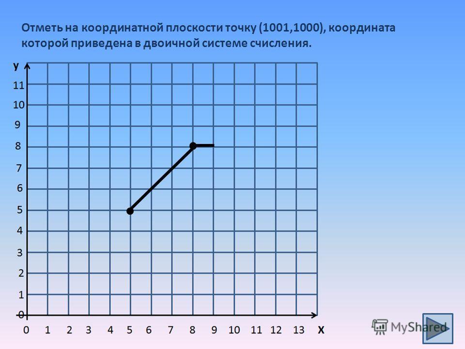 Отметь на координатной плоскости точку (1001,1000), координата которой приведена в двоичной системе счисления.