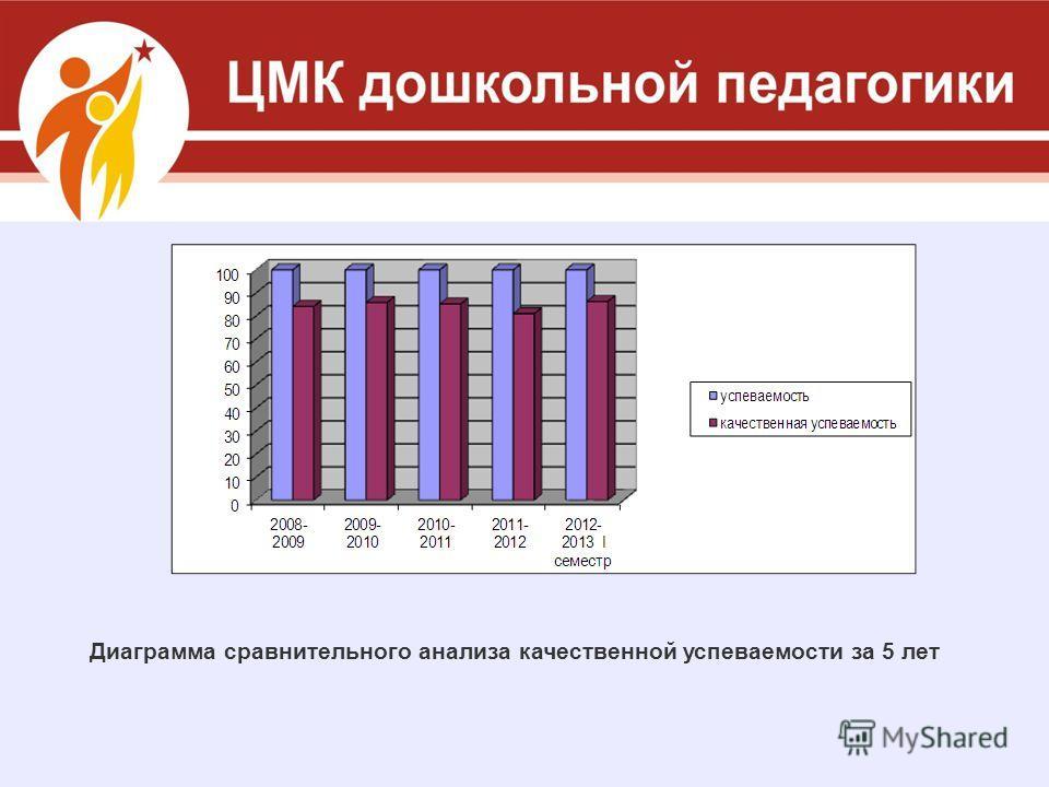 Диаграмма сравнительного анализа качественной успеваемости за 5 лет