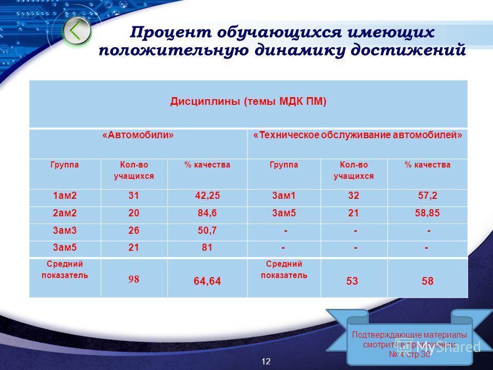 LOGO Процент обучающихся имеющих положительную динамику достижений 12 Дисциплины (темы МДК ПМ) «Автомобили»«Техническое обслуживание автомобилей» Группа Кол-во учащихся % качестваГруппа Кол-во учащихся % качества 1ам23142,253ам13257,2 2ам22084,63ам52