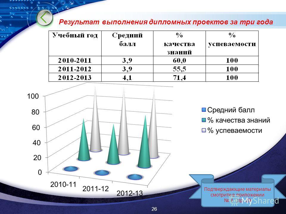 LOGO Результат выполнения дипломных проектов за три года Подтверждающие материалы смотрите в приложении 4 стр. 29 26