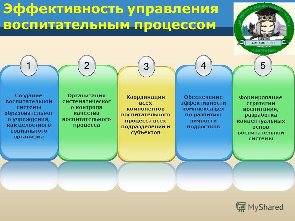 2 3 Эффективность управления воспитательным процессом 1 45 Создание воспитательной системы образовательног о учреждения, как целостного социального организма Организация систематическог о контроля качества воспитательного процесса Координация всех ко