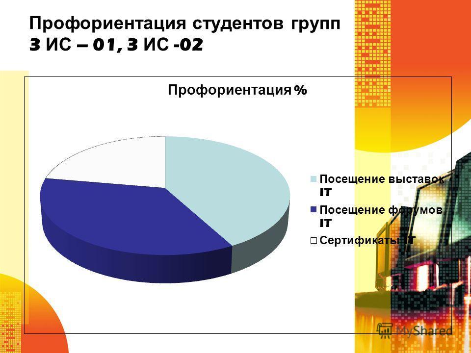 Профориентация студентов групп 3 ИС – 01, 3 ИС -02