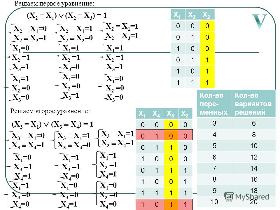 X 2 X 1 =0 X 2 X 3 =1 X 2 X 1 =1 X 2 X 3 =0 X 2 X 1 =1 X 2 X 3 =1 X 1 =0 X 2 =1 X 3 =1 X 1 =1 X 2 =0 X 3 =0 X 1 =1 X 3 =1 X 4 =0 X 1 =0 X 2 =0 X 3 =1 X 1 =1 X 2 =1 X 3 =1 X 1 =0 X 2 =0 X 3 =0 (X 2 X 1 ) (X 2 X 3 ) = 1 X1X1 X3X3 X2X2 000 010 100 011 1