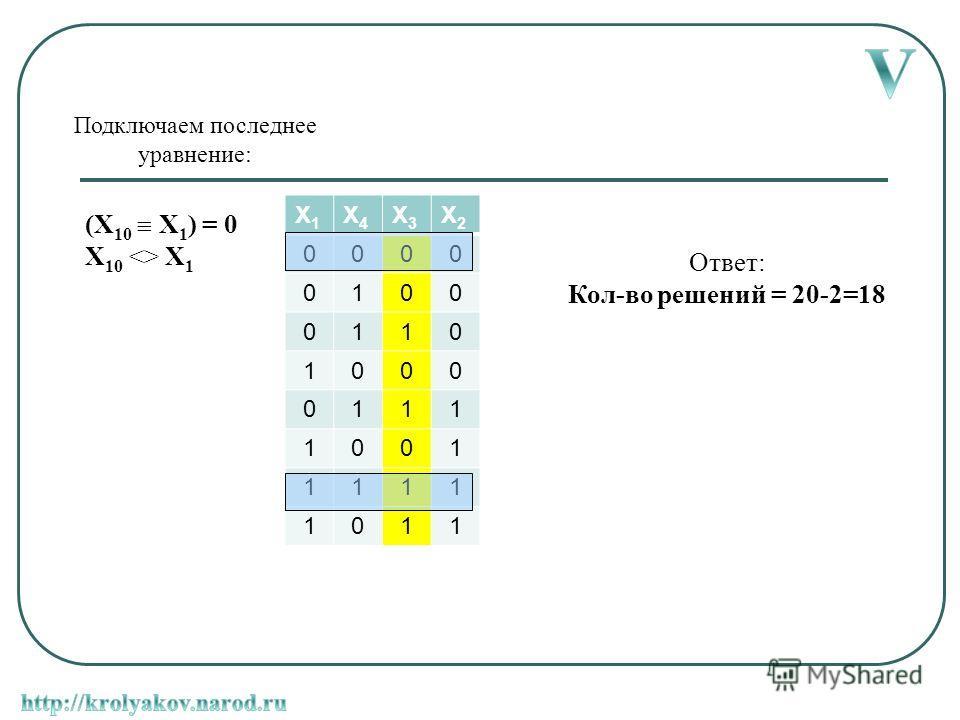(X 10 X 1 ) = 0 X 10  X 1 Подключаем последнее уравнение: X1X1 X4X4 X3X3 X2X2 0000 0100 0110 1000 0111 1001 1111 1011 Ответ: Кол-во решений = 20-2=18