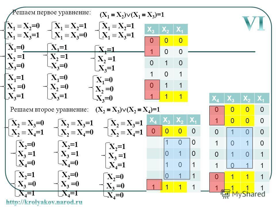 X 1 X 2 =0 X 1 X 3 =1 X 1 =0 X 2 =1 X 3 =0 X 1 =1 X 2 =0 X 3 =1 X 1 =0 X 2 =0 X 3 =1 X 1 =1 X 2 =1 X 3 =1 X 1 =0 X 2 =0 X 3 =0 X 1 =1 X 2 =1 X 3 =0 Решаем первое уравнение: (X 1 X 2 ) (X 1 X 3 )=1 X 1 X 2 =1 X 1 X 3 =0 X 1 X 2 =1 X 1 X 3 =1 X3X3 X2X2