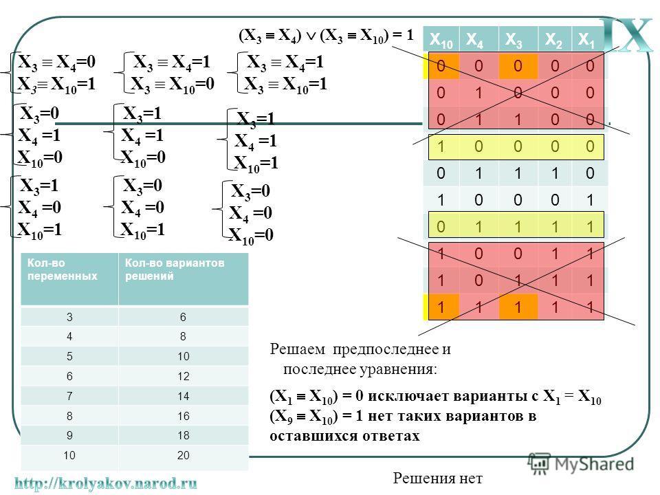 X4X4 X3X3 X2X2 X1X1 00000 01000 01100 10000 01110 10001 01111 10011 10111 11111 X 3 X 4 =0 X 3 X 10 =1 X 3 =0 X 4 =1 X 10 =0 X 3 =1 X 4 =0 X 10 =1 X 3 =0 X 4 =0 X 1 0 =1 X 3 =1 X 4 =1 X 10 =1 X 3 =0 X 4 =0 X 10 =0 X 3 =1 X 4 =1 X 10 =0 Решаем предпос