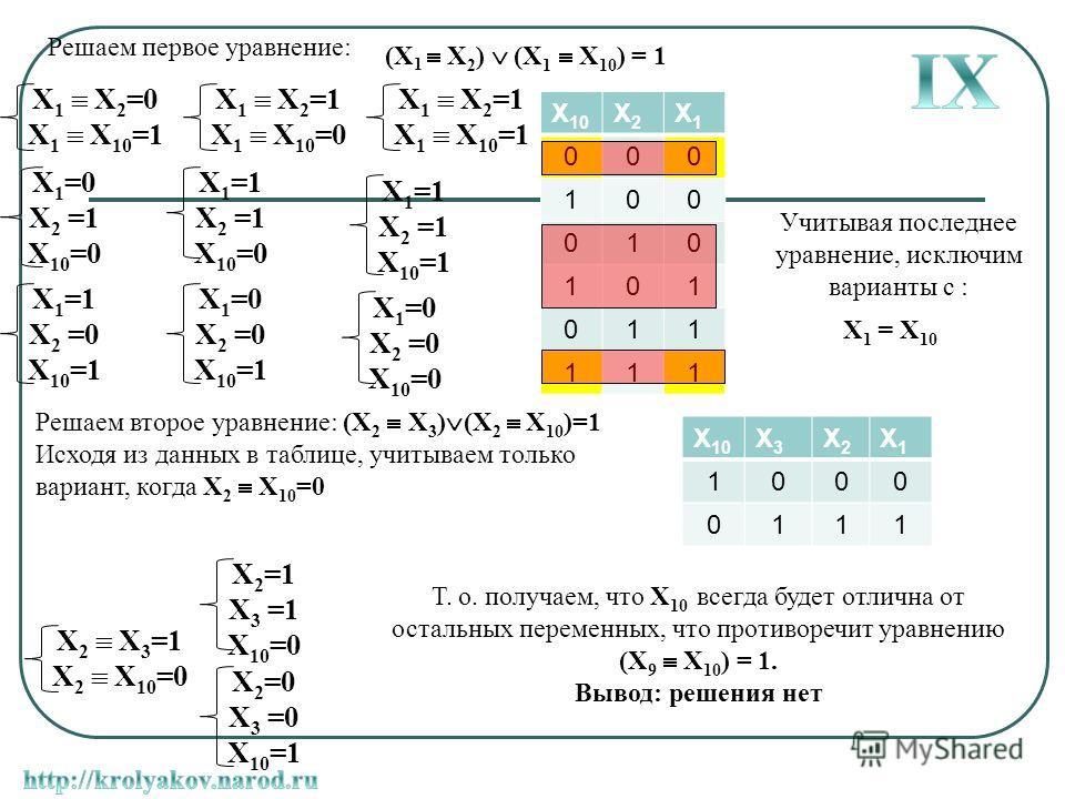 X 1 X 2 =0 X 1 X 10 =1 X 1 =0 X 2 =1 X 10 =0 X 1 =1 X 2 =0 X 10 =1 X 1 =0 X 2 =0 X 10 =1 X 1 =1 X 2 =1 X 10 =1 X 1 =0 X 2 =0 X 10 =0 X 1 =1 X 2 =1 X 10 =0 Решаем первое уравнение: (X 1 X 2 ) (X 1 X 10 ) = 1 X 1 X 2 =1 X 1 X 10 =0 X 1 X 2 =1 X 1 X 10