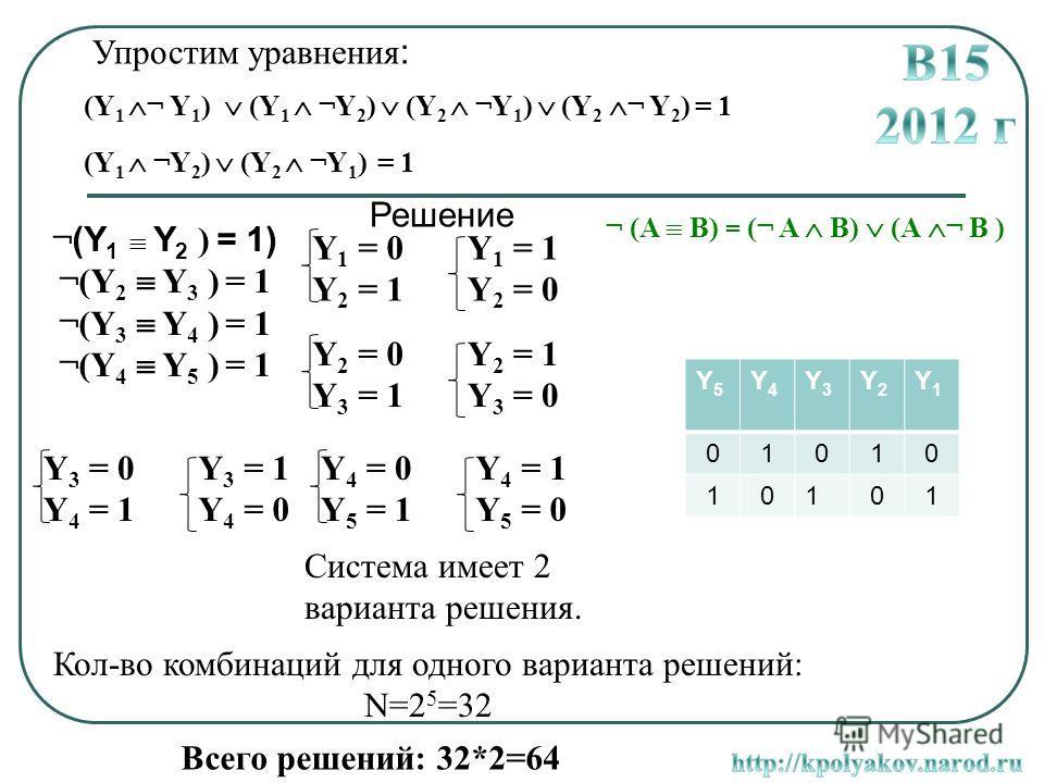 Cистема имеет 2 варианта решения. Y5Y5 Y4Y4 Y3Y3 Y2Y2 Y1Y1 01010 10101 Упростим уравнения : ¬ (Y 1 Y 2 ) = 1) ¬(Y 2 Y 3 ) = 1 ¬(Y 3 Y 4 ) = 1 ¬(Y 4 Y 5 ) = 1 Y 1 = 0 Y 2 = 1 Y 1 = 1 Y 2 = 0 Кол-во комбинаций для одного варианта решений: N=2 5 =32 Все