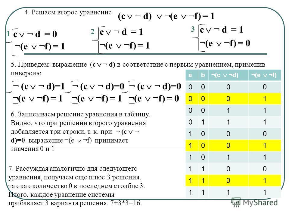 с ¬ d = 0 ¬(e ¬f) = 1 c ¬ d = 1 ¬(e ¬f) = 0 c ¬ d = 1 ¬(e ¬f) = 1 1 2 3 4. Решаем второе уравнение 6. Записываем решение уравнения в таблицу. Видно, что при решении второго уравнения добавляется три строки, т. к. при ¬ (с ¬ d)=0 выражение ¬(e ¬f) при