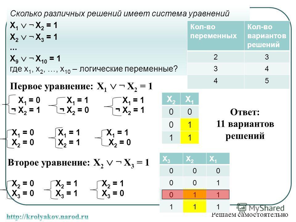 Сколько различных решений имеет система уравнений X 1 ¬ X 2 = 1 X 2 ¬ X 3 = 1... X 9 ¬ X 10 = 1 где x 1, x 2, …, x 10 – логические переменные? Решаем самостоятельно X 1 = 0 ¬ X 2 = 1 X 1 = 1 ¬ X 2 = 0 X 1 = 1 ¬ X 2 = 1 X 1 = 0 X 2 = 0 X 1 = 1 X 2 = 1