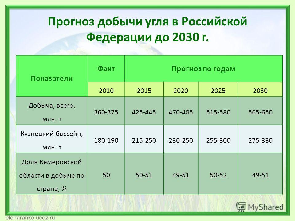 Прогноз добычи угля в Российской Федерации до 2030 г. Показатели ФактПрогноз по годам 20102015202020252030 Добыча, всего, млн. т 360-375425-445470-485515-580565-650 Кузнецкий бассейн, млн. т 180-190215-250230-250255-300275-330 Доля Кемеровской област