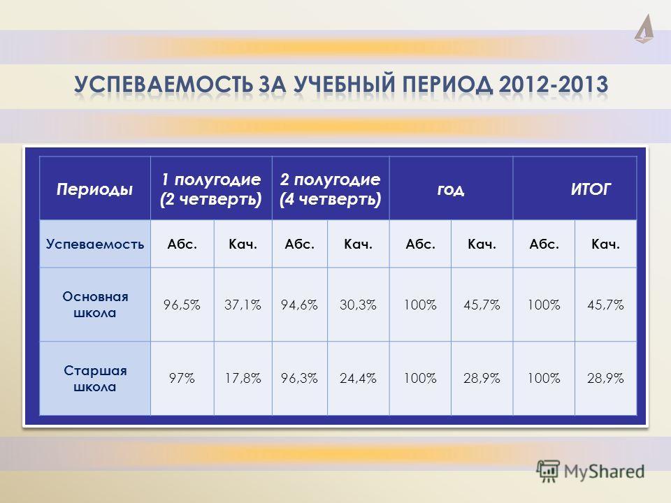 Периоды 1 полугодие (2 четверть) 2 полугодие (4 четверть) годИТОГ УспеваемостьАбс.Кач.Абс.Кач.Абс.Кач.Абс.Кач. Основная школа 96,5%37,1%94,6%30,3%100%45,7%100%45,7% Старшая школа 97%17,8%96,3%24,4%100%28,9%100%28,9%