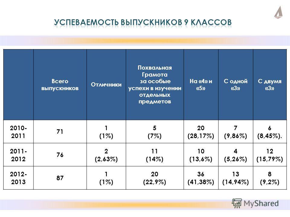 Всего выпускников Отличники Похвальная Грамота за особые успехи в изучении отдельных предметов На «4» и «5» С одной «3» С двумя «3» 2010- 2011 71 1 (1%) 5 (7%) 20 (28,17%) 7 (9,86%) 6 (8,45%). 2011- 2012 76 2 (2,63%) 11 (14%) 10 (13,6%) 4 (5,26%) 12