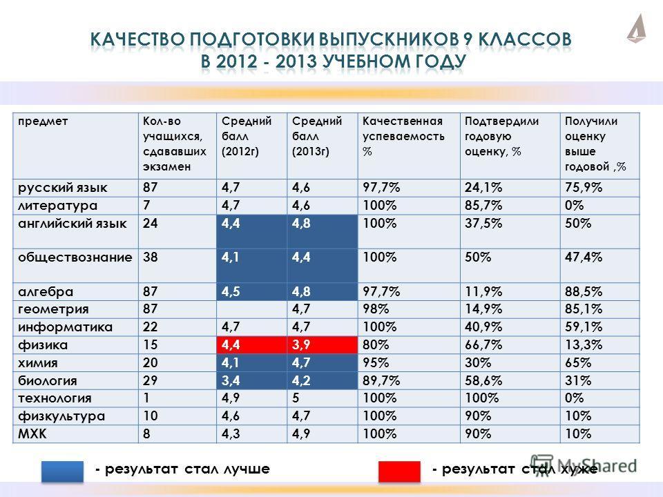 предмет Кол-во учащихся, сдававших экзамен Средний балл (2012г) Средний балл (2013г) Качественная успеваемость % Подтвердили годовую оценку, % Получили оценку выше годовой,% русский язык874,74,697,7%24,1%75,9% литература74,74,6100%85,7%0% английский