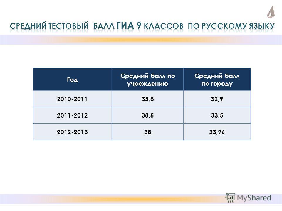 Год Средний балл по учреждению Средний балл по городу 2010-201135,832,9 2011-201238,533,5 2012-20133833,96