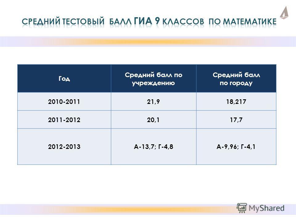 Год Средний балл по учреждению Средний балл по городу 2010-201121,918,217 2011-201220,117,7 2012-2013А-13,7; Г-4,8А-9,96; Г-4,1