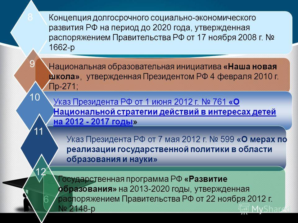 8 9 10 11 6 12 Концепция долгосрочного социально-экономического развития РФ на период до 2020 года, утвержденная распоряжением Правительства РФ от 17 ноября 2008 г. 1662-р Национальная образовательная инициатива «Наша новая школа», утвержденная Прези