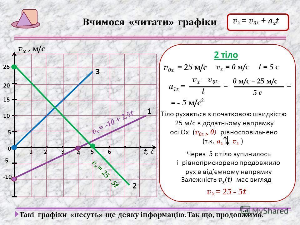 321 1 65 t, с 4 2 3 Вчимося « читати » графіки v х, м/с 5 -5 15 10 -10 20 25 0 1 тіло v 0х = - 10 м/с v х – v 0 х t а 1х = 0 м/с – (-10 м/с) 4 с = 2,5 м/с 2 == Тіло рухається з початковою швидкістю 10 м / с в від ємному напрямку осі Ох ( v 0х < 0) ра