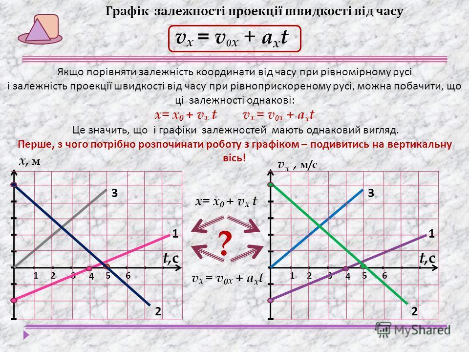 Графік залежності проекції швидкості від часу v x = v 0 x + a х t 321 1 65 t,сt,с 4 2 3 321 1 65 t,сt,с 4 2 3 х, м v х, м/с Якщо порівняти залежність координати від часу при рівномірному русі і залежність проекції швидкості від часу при рівноприскоре
