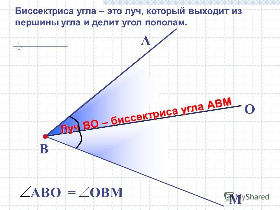 В М А АВО = ОВМ O Луч ВО – биссектриса угла АВМ Биссектриса угла – это луч, который выходит из вершины угла и делит угол пополам.