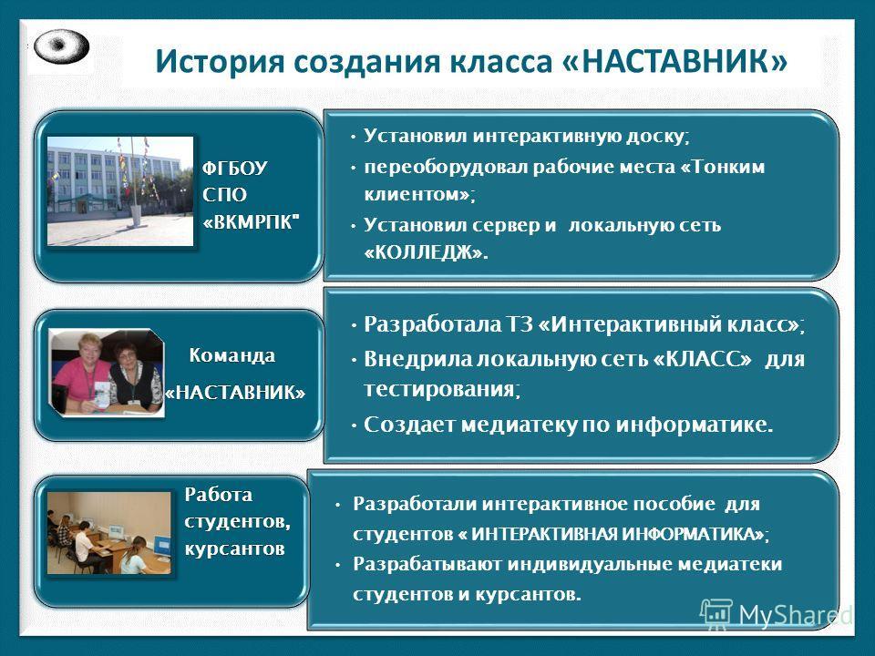 История создания класса «НАСТАВНИК» Установил интерактивную доску; переоборудовал рабочие места «Тонким клиентом»; Установил сервер и локальную сеть «КОЛЛЕДЖ». ФГБОУ СПО «ВКМРПК