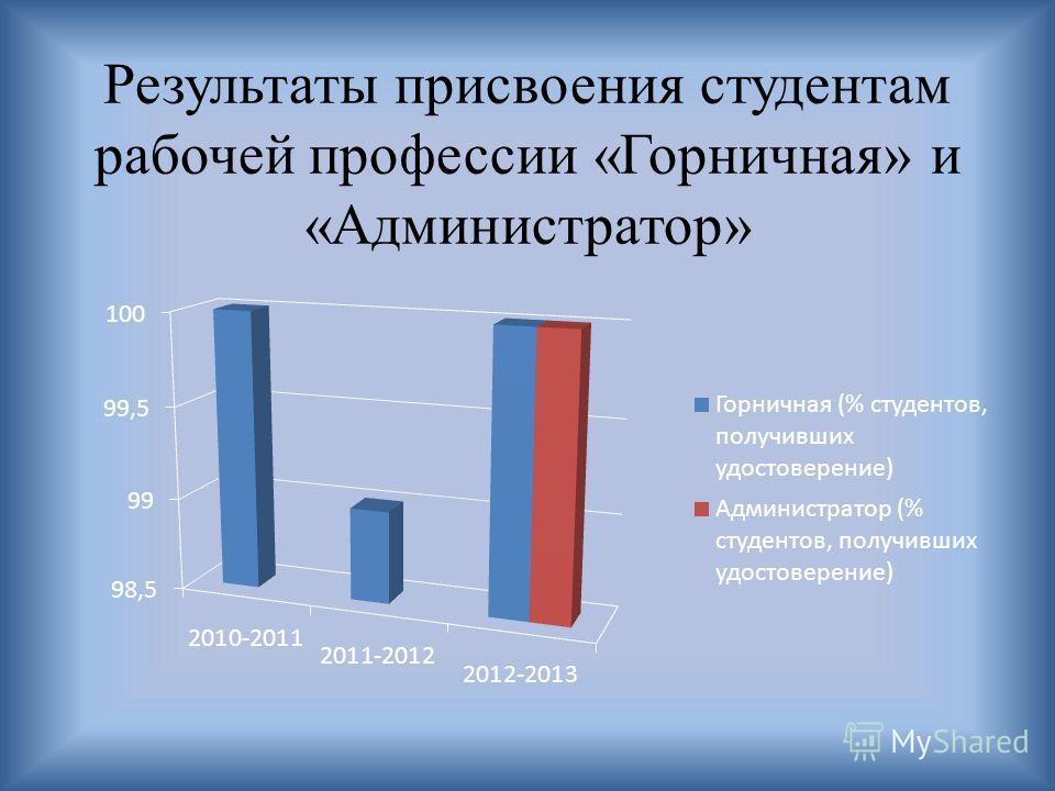 Результаты присвоения студентам рабочей профессии «Горничная» и «Администратор»