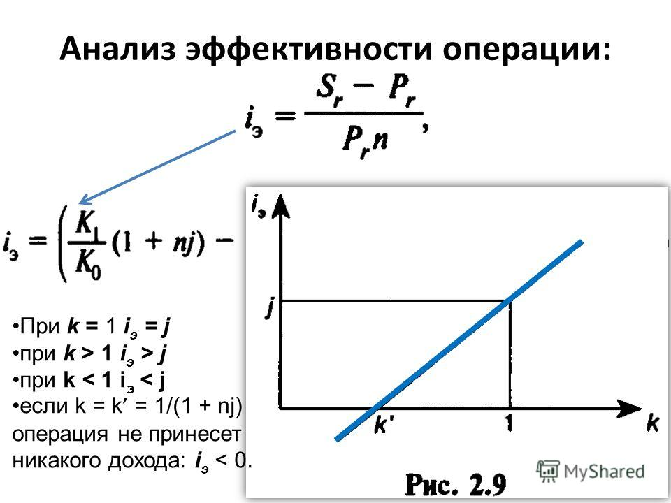 Анализ эффективности операции: При k = 1 i э = j при k > 1 i э > j при k < 1 i э < j если k = k = 1/(1 + nj) операция не принесет никакого дохода: i э < 0.