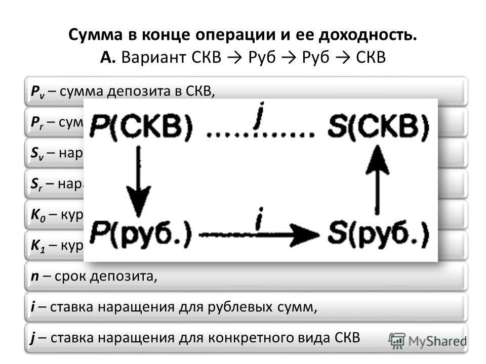 Сумма в конце операции и ее доходность. А. Вариант СКВ Руб Руб СКВ Рv – сумма депозита в СКВ,Рr – сумма депозита в рублях,Sv – наращенная сумма в СКВ,Sr – наращенная сумма в рублях,K0 – курс обмена в начале операции (курс СКВ в рублях),K1 – курс обме