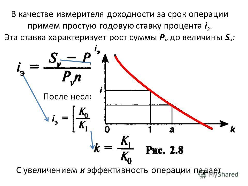 В качестве измерителя доходности за срок операции примем простую годовую ставку процента i э. Эта ставка характеризует рост суммы Р v до величины S v : После несложных преобразований имеем С увеличением к эффективность операции падает