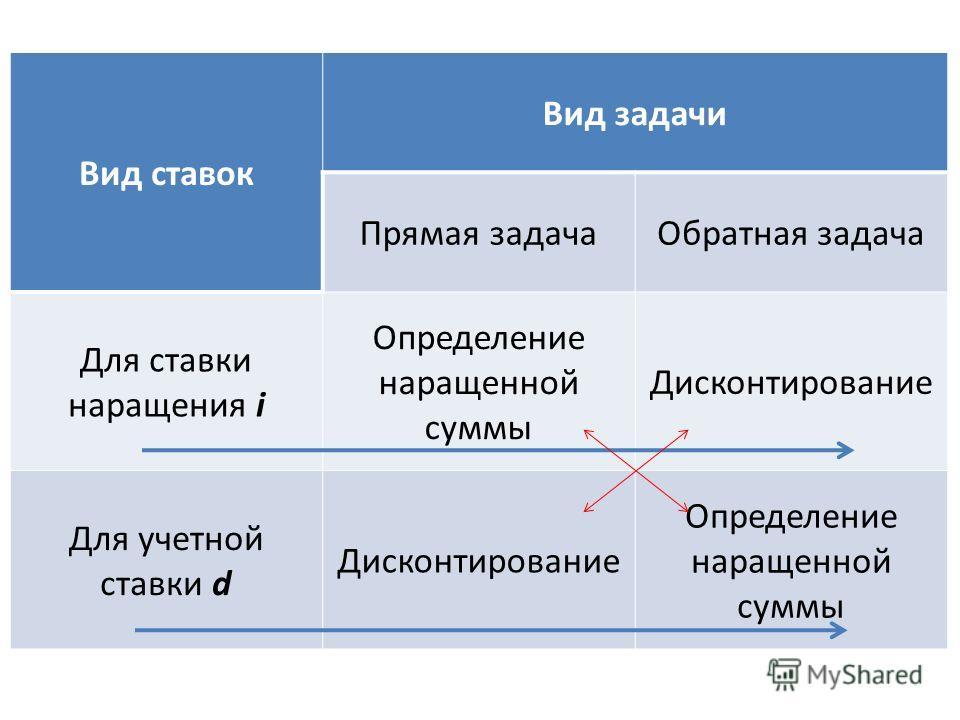 Вид ставок Вид задачи Прямая задачаОбратная задача Для ставки наращения i Определение наращенной суммы Дисконтирование Для учетной ставки d Дисконтирование Определение наращенной суммы