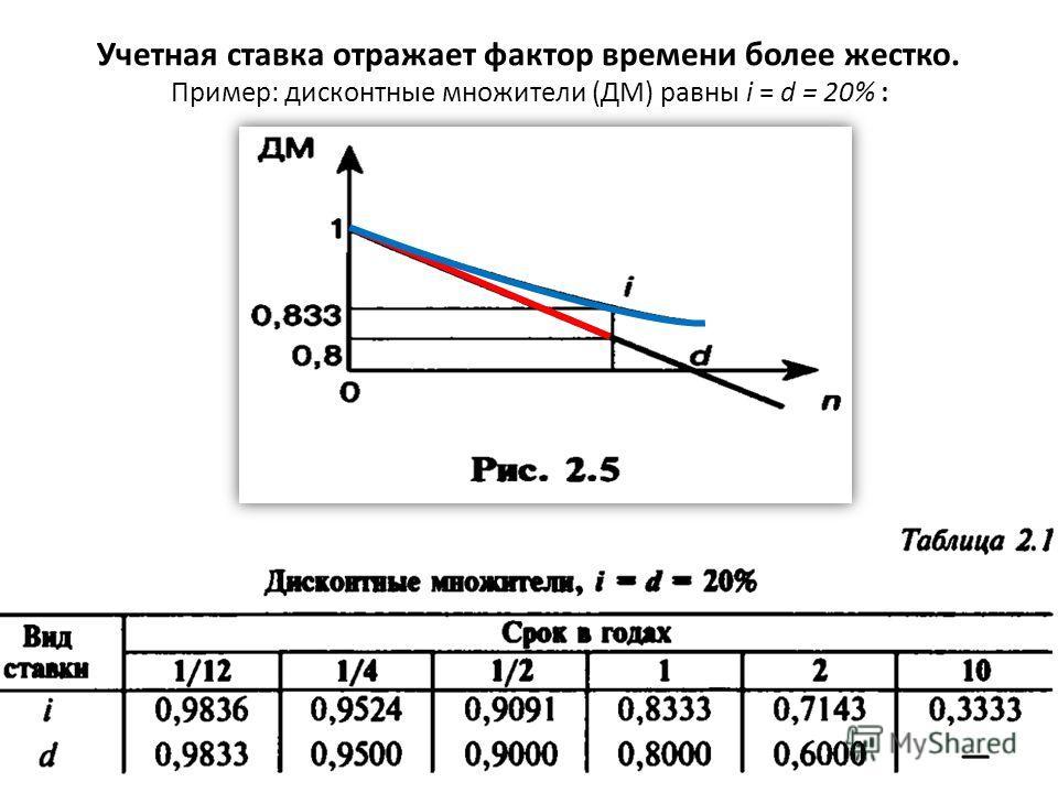 Учетная ставка отражает фактор времени более жестко. Пример: дисконтные множители (ДМ) равны i = d = 20% :