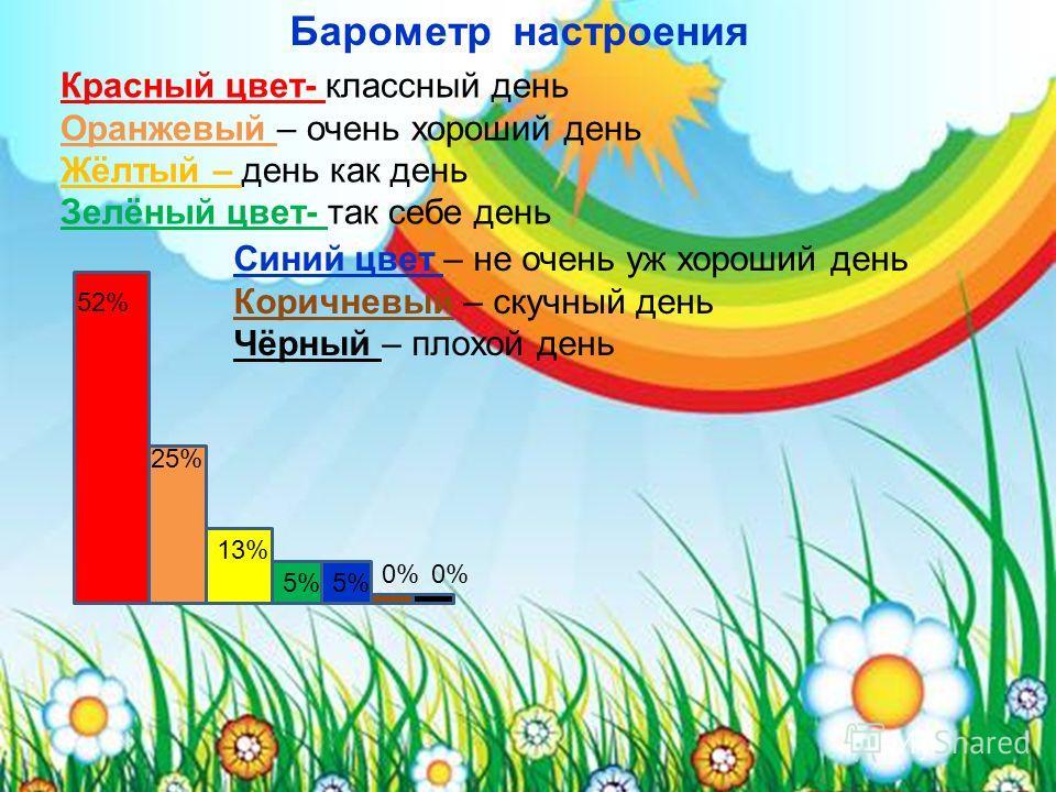 Барометр настроения Красный цвет- классный день Оранжевый – очень хороший день Жёлтый – день как день Зелёный цвет- так себе день Синий цвет – не очень уж хороший день Коричневый – скучный день Чёрный – плохой день 52% 25% 13% 5% 0%