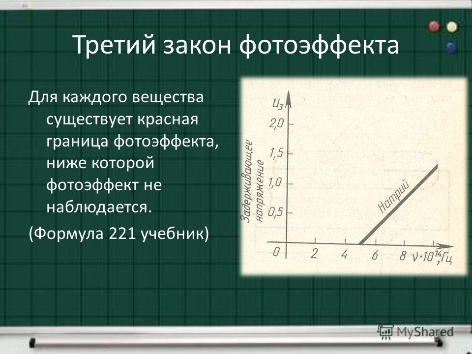Третий закон фотоэффекта Для каждого вещества существует красная граница фотоэффекта, ниже которой фотоэффект не наблюдается. (Формула 221 учебник)