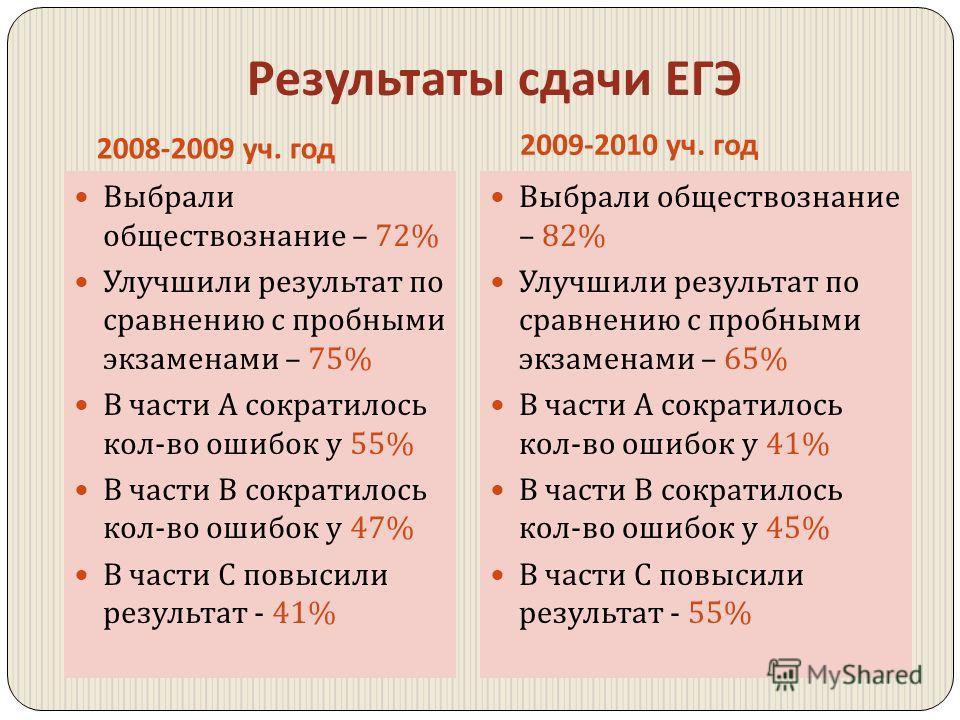 Результаты сдачи ЕГЭ 2008-2009 уч. год 2009-2010 уч. год Выбрали обществознание – 72% Улучшили результат по сравнению с пробными экзаменами – 75% В части А сократилось кол - во ошибок у 55% В части В сократилось кол - во ошибок у 47% В части С повыси
