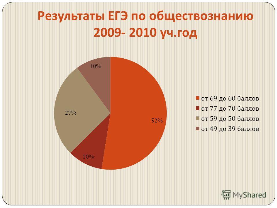 Результаты ЕГЭ по обществознанию 2009- 2010 уч. год