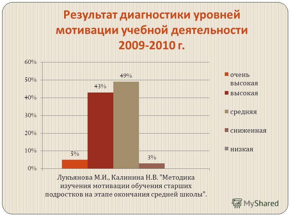 Результат диагностики уровней мотивации учебной деятельности 2009-2010 г.