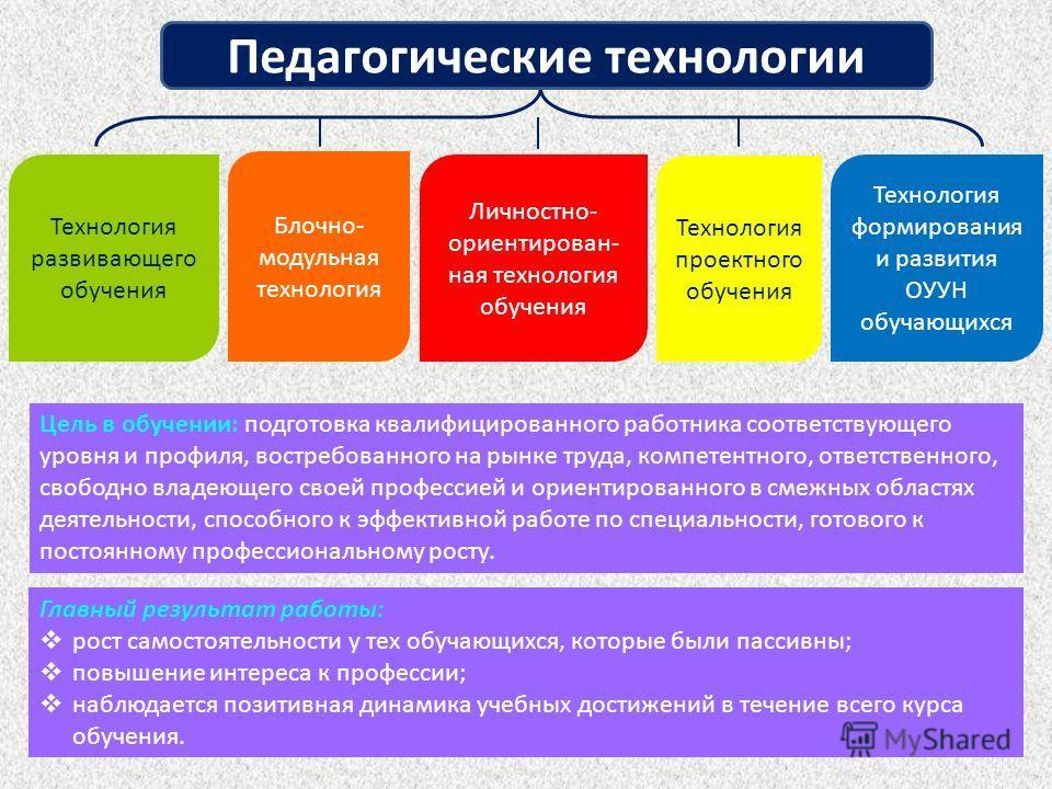 Цель в обучении: подготовка квалифицированного работника соответствующего уровня и профиля, востребованного на рынке труда, компетентного, ответственного, свободно владеющего своей профессией и ориентированного в смежных областях деятельности, способ