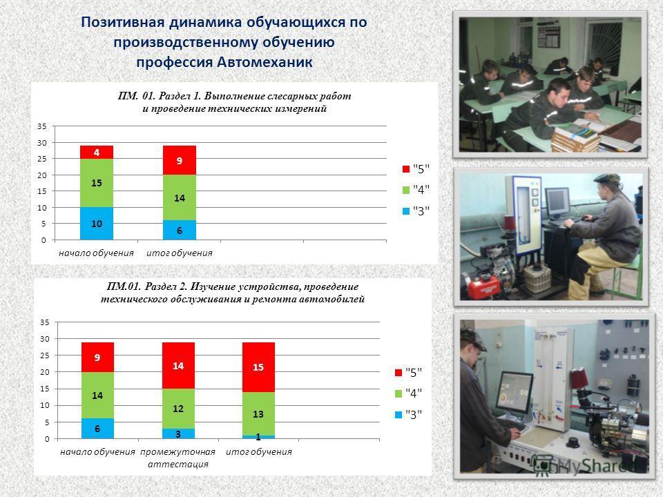 Позитивная динамика обучающихся по производственному обучению профессия Автомеханик