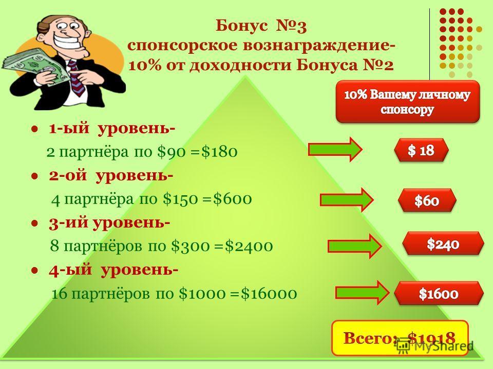 Бонус 2 Личное вознаграждение участнику по уровням матричной программы. 1-ый уровень- 2 партнёра по $90 =$180 2-ой уровень- 4 партнёра по $150 =$600 3-ий уровень- 8 партнёров по $300 =$2400 4-ый уровень- 16 партнёров по $1000 =$16000 Всего: $9356